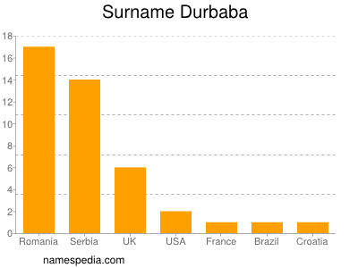 Surname Durbaba