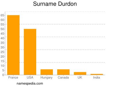 Surname Durdon