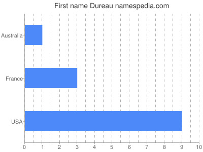 Given name Dureau