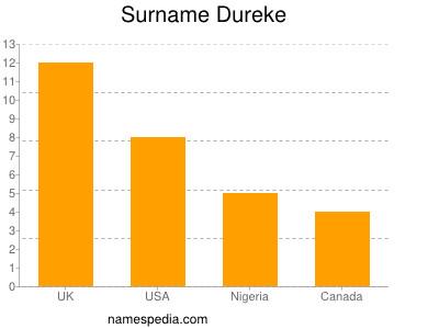 Surname Dureke