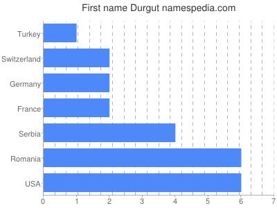 Given name Durgut