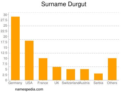 Surname Durgut