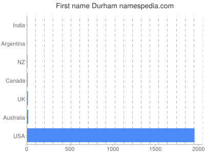 Given name Durham