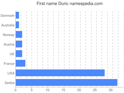 Given name Duric