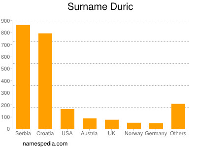 Surname Duric