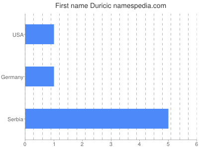 Given name Duricic