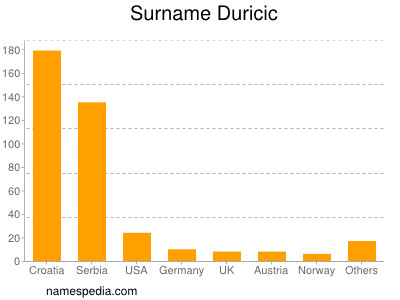 Surname Duricic
