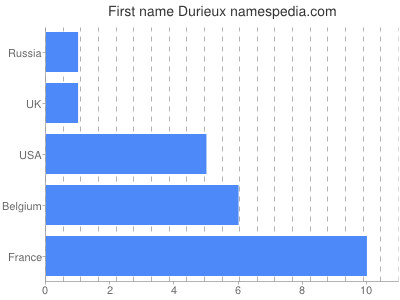 Given name Durieux