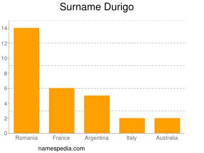 Surname Durigo