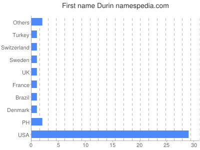 Given name Durin