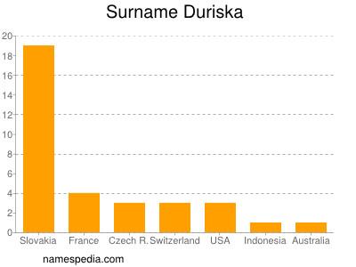 Surname Duriska