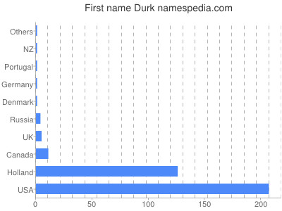 Given name Durk