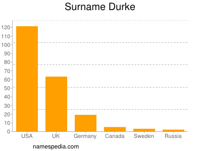 Surname Durke