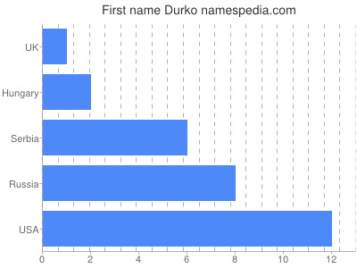 Given name Durko