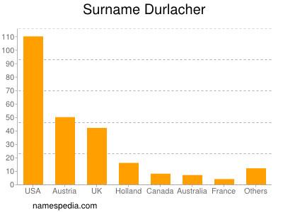 Surname Durlacher