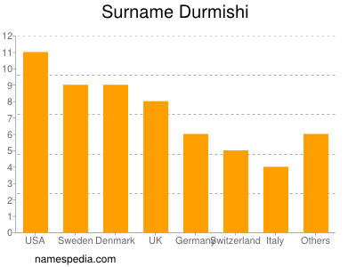 Surname Durmishi