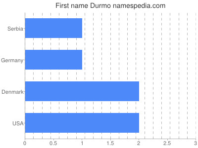 Given name Durmo