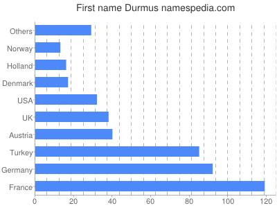 Vornamen Durmus