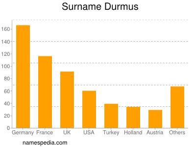 Familiennamen Durmus