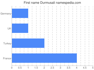Given name Durmusali