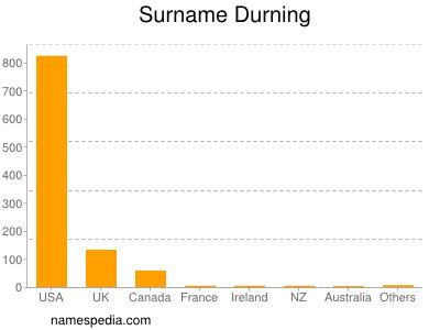 Surname Durning