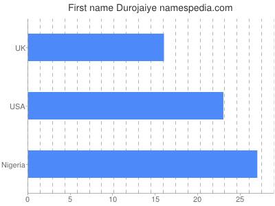 Given name Durojaiye