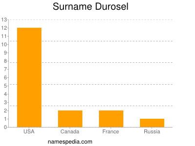 Surname Durosel