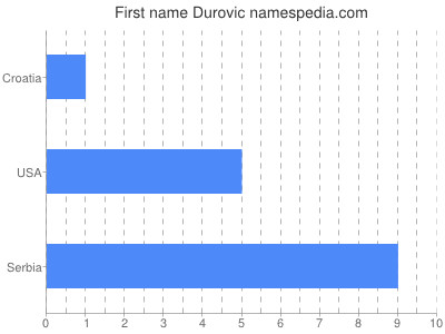 Given name Durovic