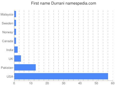 Given name Durrani