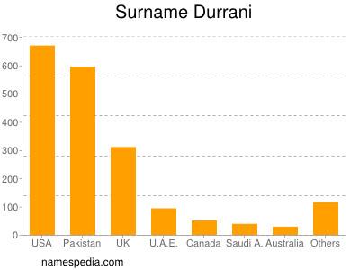 Surname Durrani