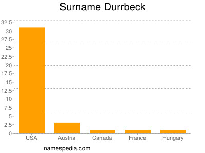 Surname Durrbeck
