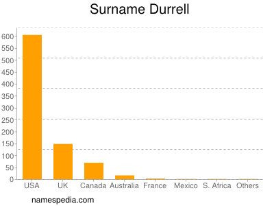 Surname Durrell