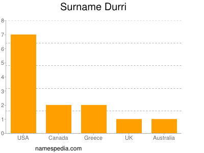 Surname Durri