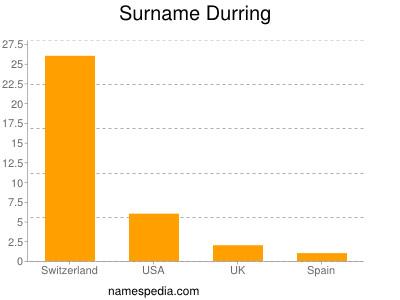 Surname Durring