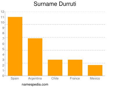 Familiennamen Durruti