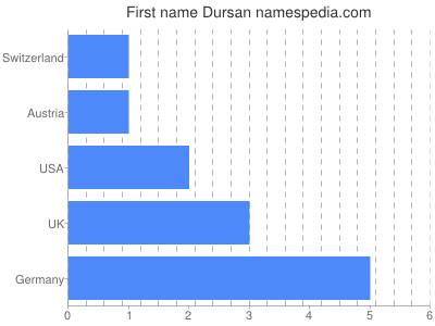 Given name Dursan