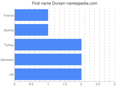 Given name Dursen