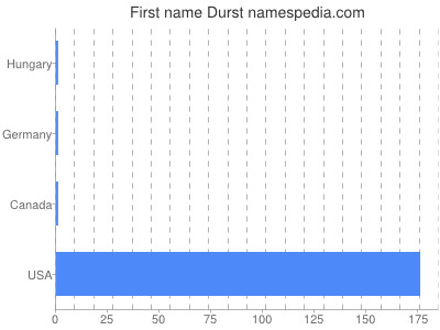 Given name Durst