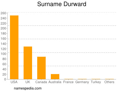 Familiennamen Durward