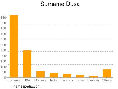 Surname Dusa