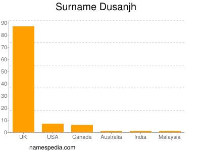 Surname Dusanjh
