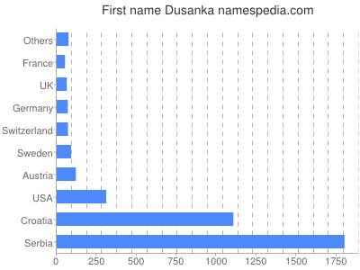 Given name Dusanka