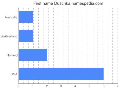 Given name Duschka
