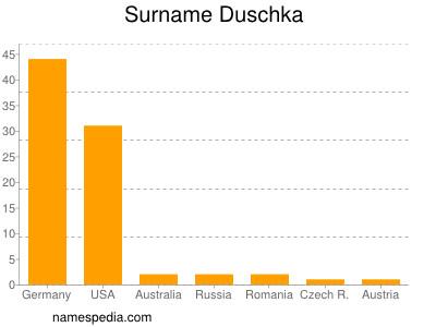 Surname Duschka