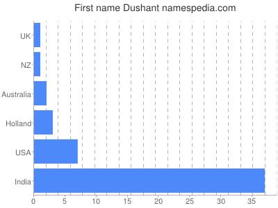 Given name Dushant