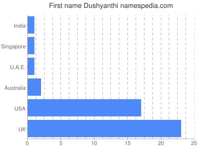 Vornamen Dushyanthi