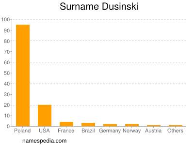 Surname Dusinski
