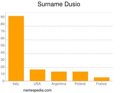 Surname Dusio