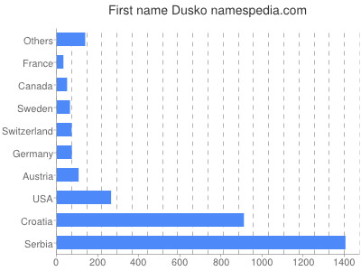 Given name Dusko