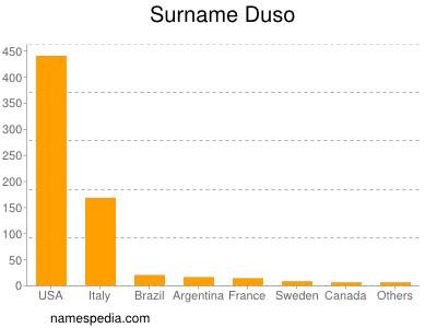 Surname Duso
